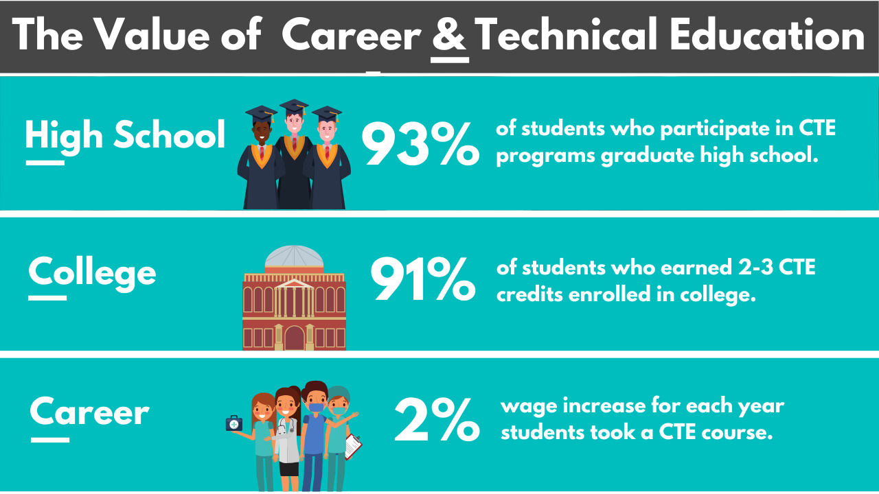 Infographic for CTE Month showing statistics of student success because of Career and Technology Education courses